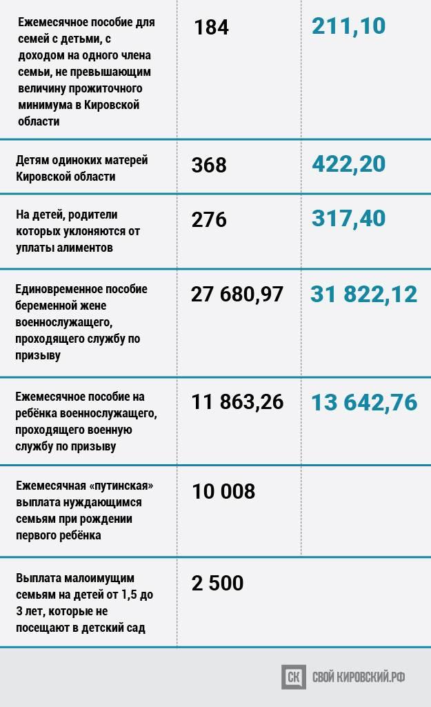 Льготы многодетным семьям в москве в 2021 году