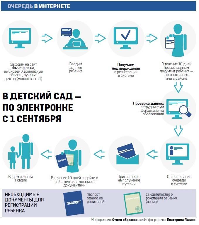 Записать ребенка в детский сад в москве / госуслуги москвы