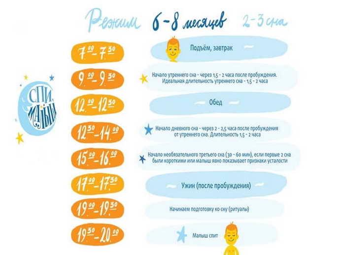 Примерный режим дня для ребенка в 4 месяца. Советы и рекомендации