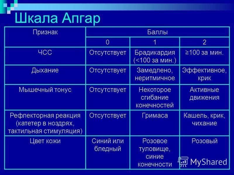 Шкала апгар: точная оценка состояния новорожденного