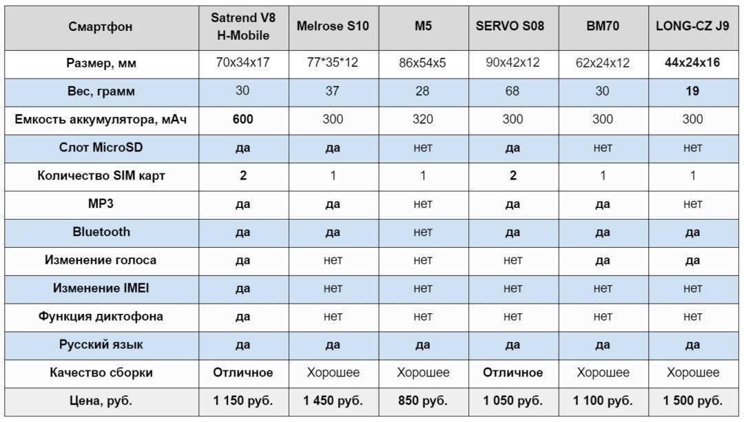 Рейтинг (топ-10) стульчиков для кормления 2018: сравнение характеристик и цен