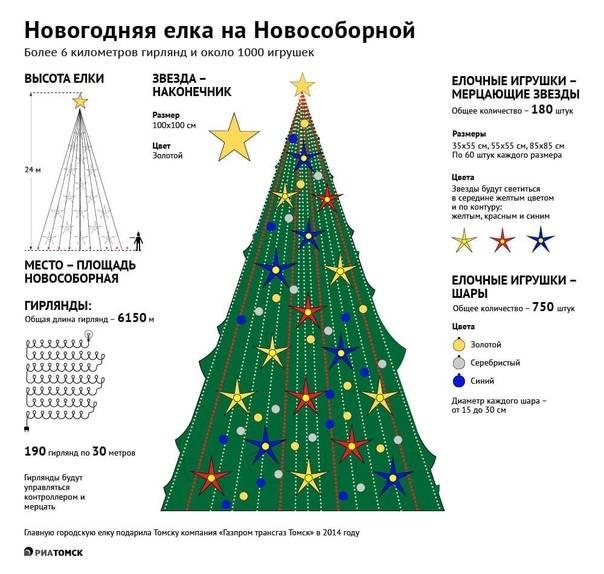 Размеры искусственных ёлок: новогодние ели от 183 см до 10-12 метров, где поставить дерево 5 м или 230 сантиметров в высоту