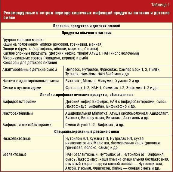 Диета при ротовирусе: показания, основные правила, рацион, примерное меню