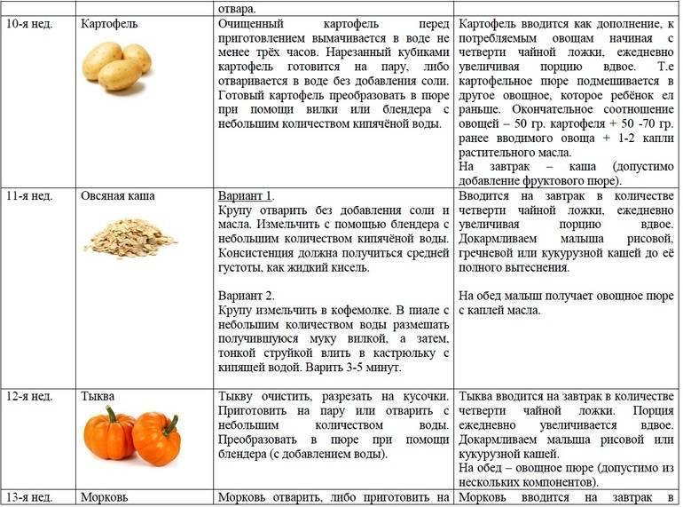 Овощи при грудном вскармливании: что можно и нельзя кормящей маме