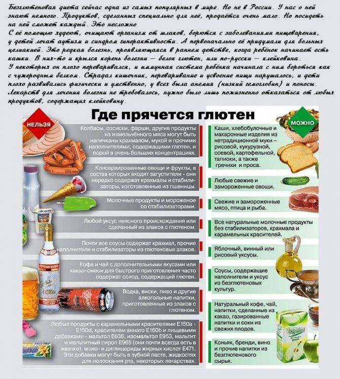 Безглютеновая диета: меню на неделю и список продуктов, отзывы