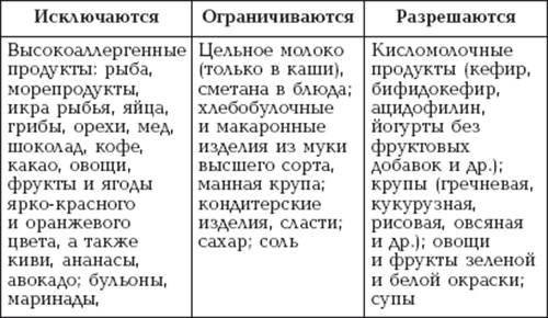Диета кормящей мамы при коликах у ребенка - medside.ru