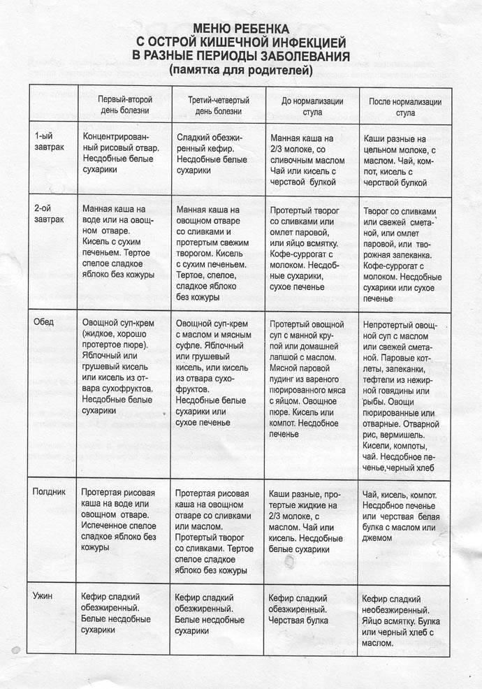 7 основных подходов к режиму и диете после рвоты у детей