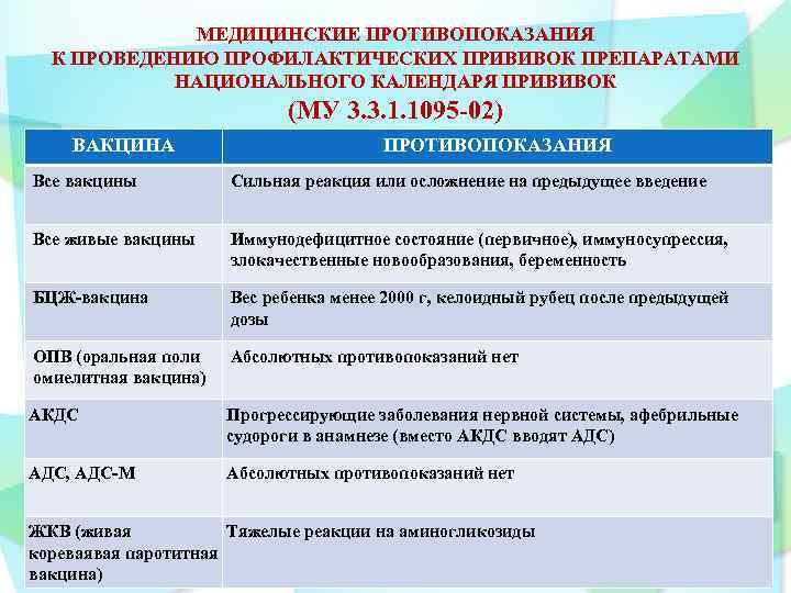 Схема и график прививок против гепатита В