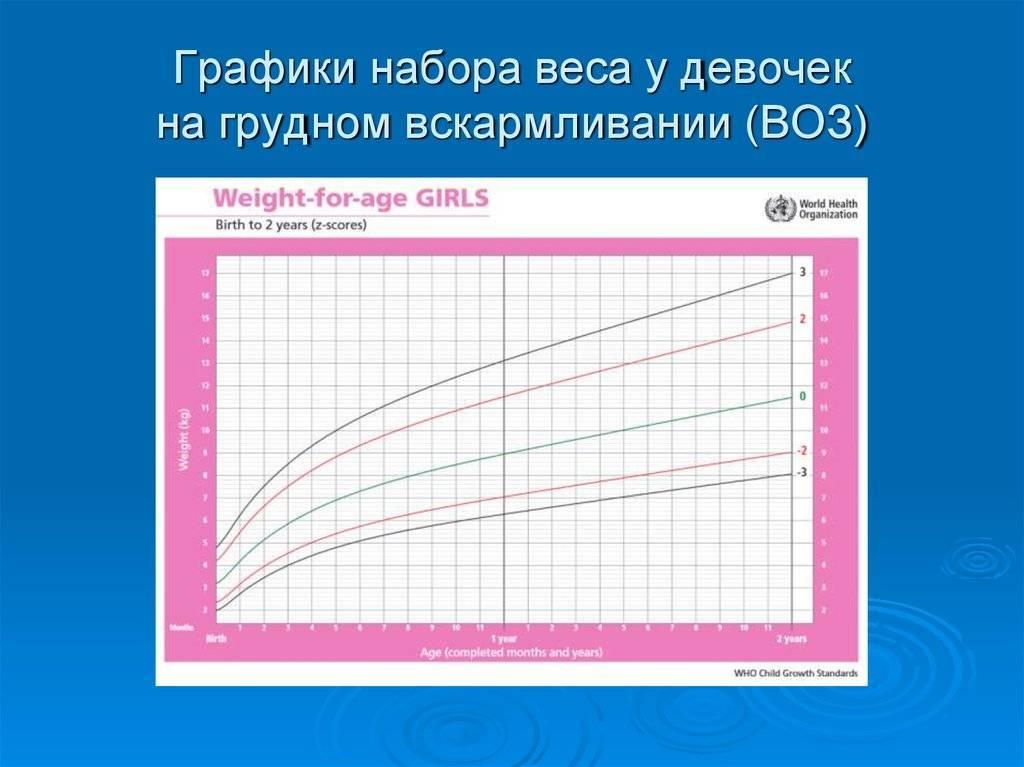 Калькулятор роста и веса ребенка по нормам воз