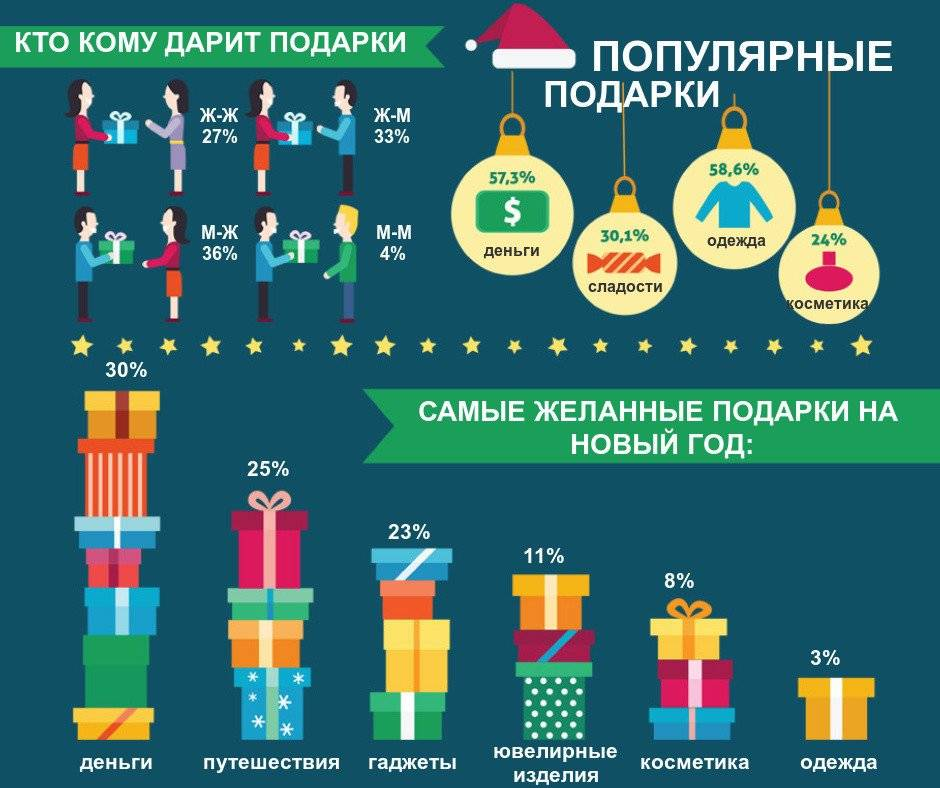 Идеи подарков на новый год 2020 для детей