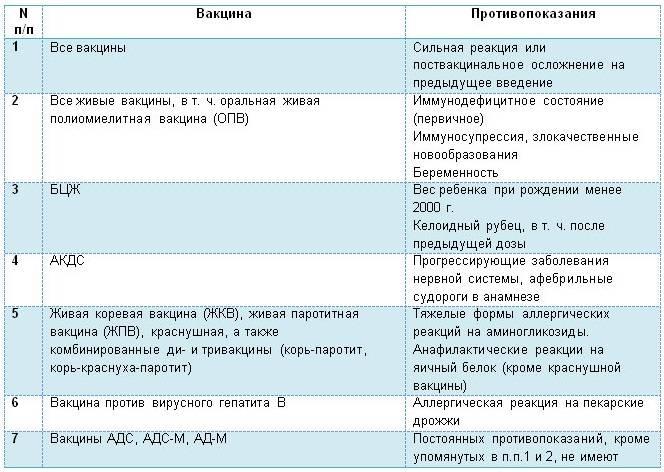 Прививка от дифтерии. курс вакцинации и профилактика