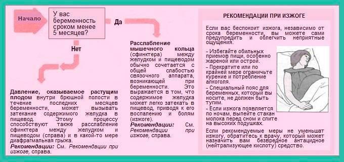Изжога: причины возникновения, симптомы, лечение и как избавиться