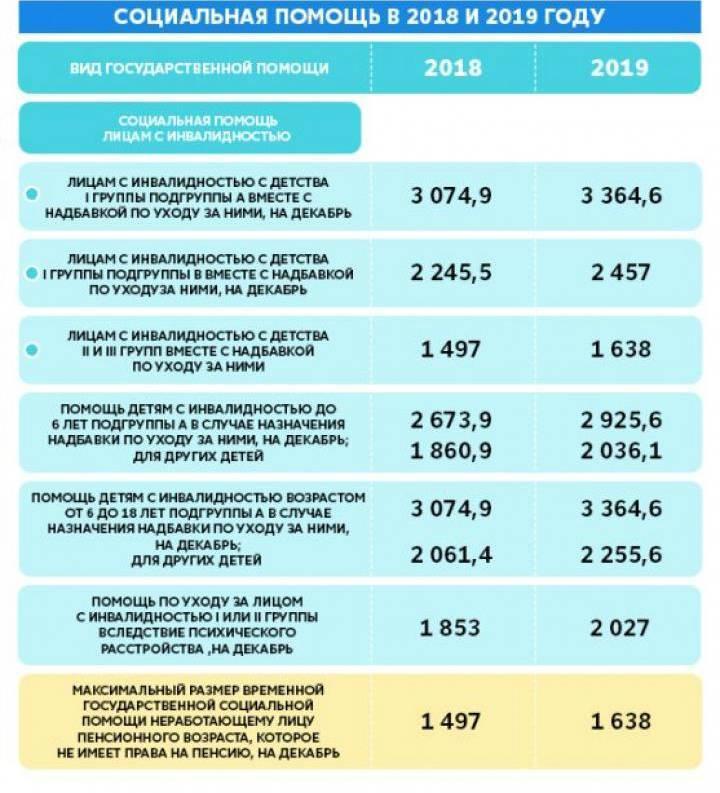 Все выплаты и льготы многодетным семьям в 2020 году – какая помощь положена?