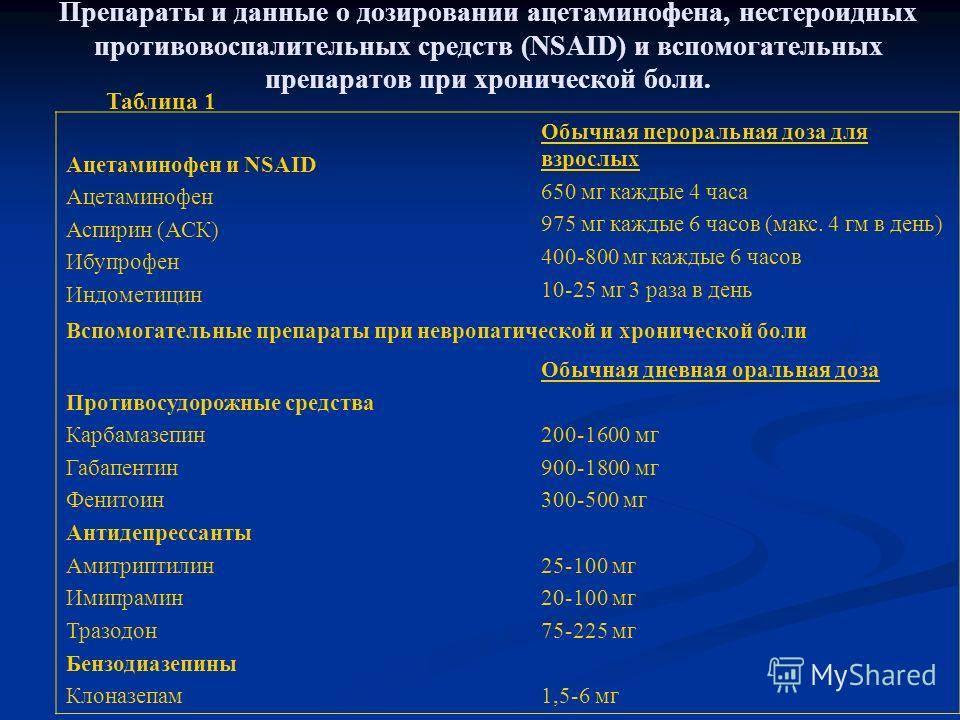 Кардиоваскулярные эффекты и безопасность нпвп