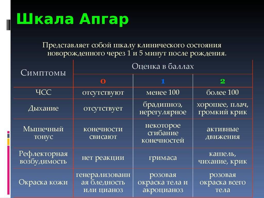 Шкала апгар - что значит 6/9 баллов или 7/8 по апгар
