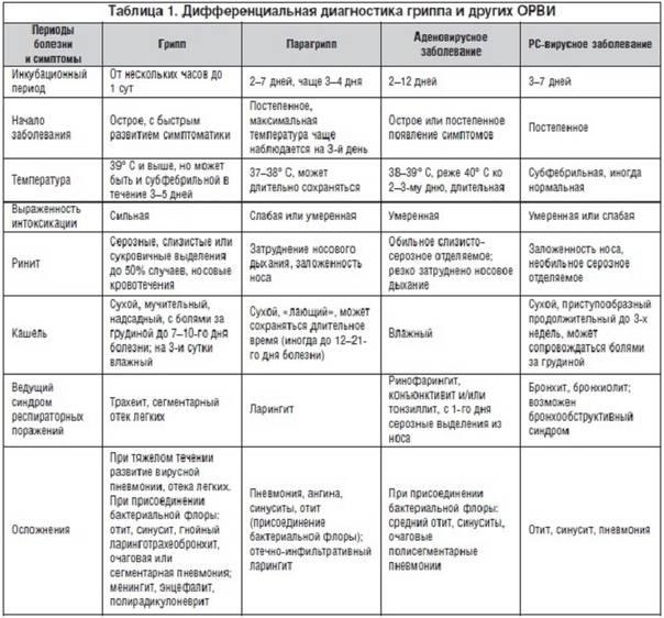 Аденовирусные, норовирусные и ротавирусные инфекции у детей | университетская клиника