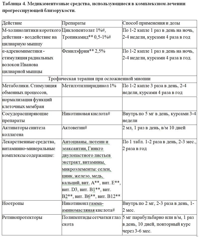 Причины и симптомы сильной близорукости у детей