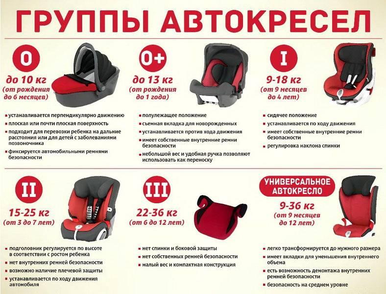 Как выбрать детское автокресло: секреты правильной покупки