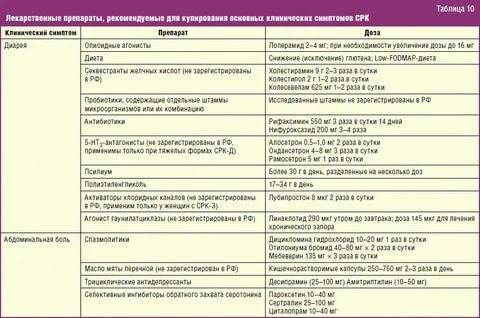 Расстройство желудка (несварение): причины, диагностика, лечение — напоправку – напоправку