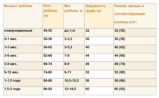 Размер одежды для новорожденных: выбираем правильно