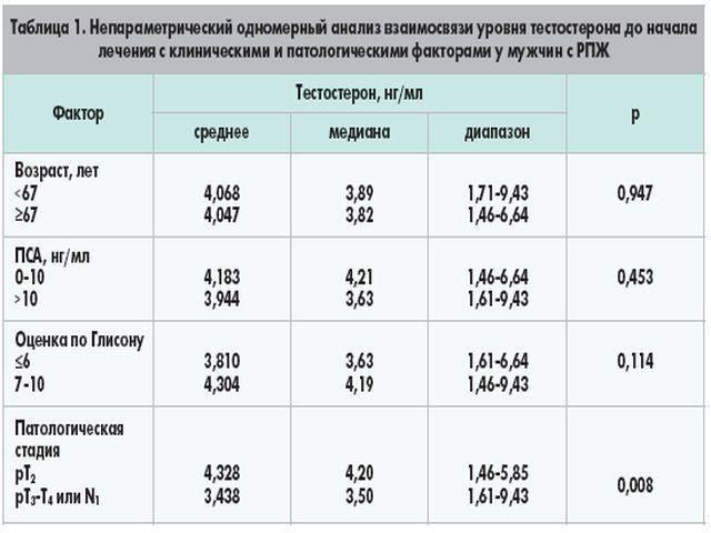 Сдать анализ на свободный тестостерон | в какой день цикла анализ на тестостерон сдают женщины