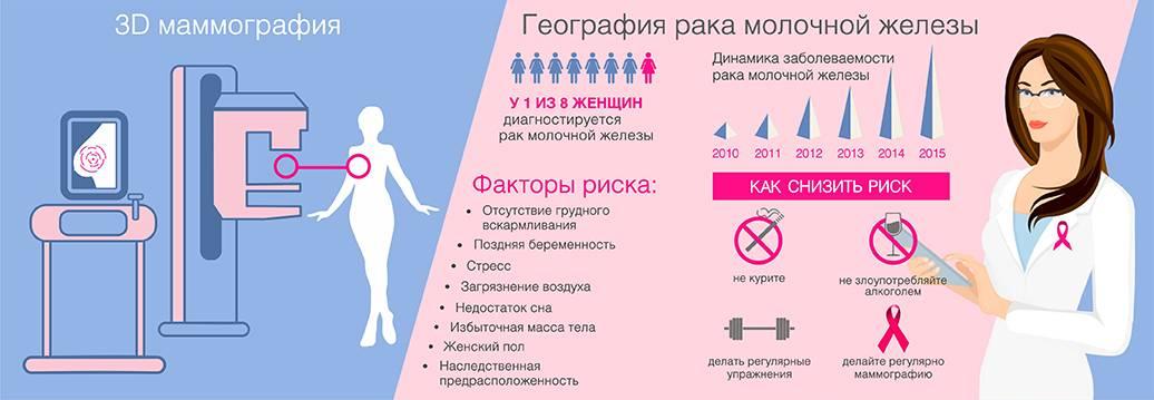 Флебология: ответы на часто задаваемые вопросы | семейный доктор