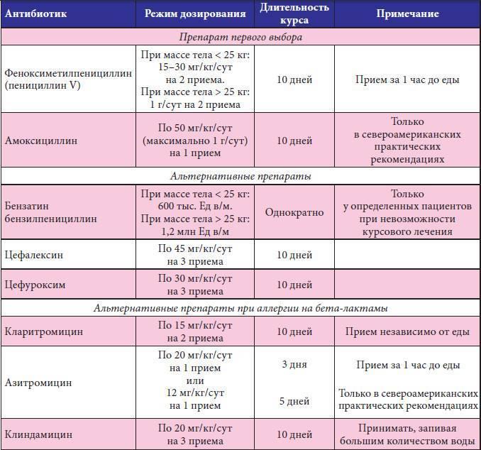 Особенности фолликулярной ангины: симптомы, причины возникновения, лечение