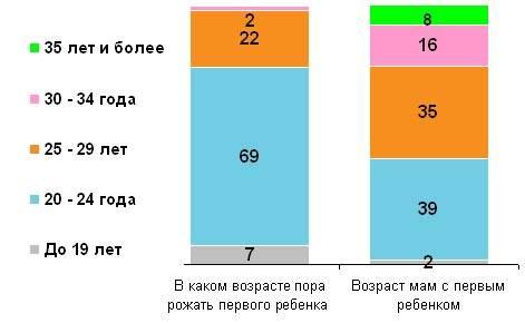 Оптимальный возраст (у женщин и у мужчин) для рождения ребенка