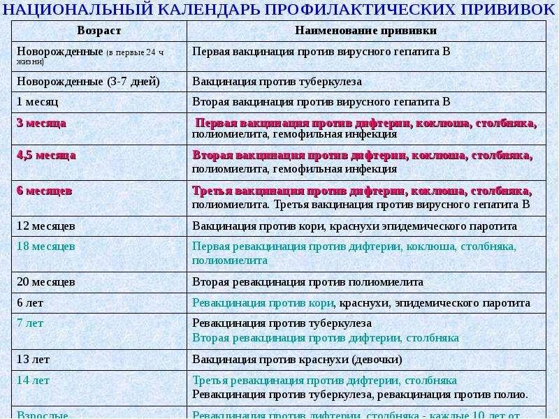 Прививка от столбняка : инструкция по применению   компетентно о здоровье на ilive