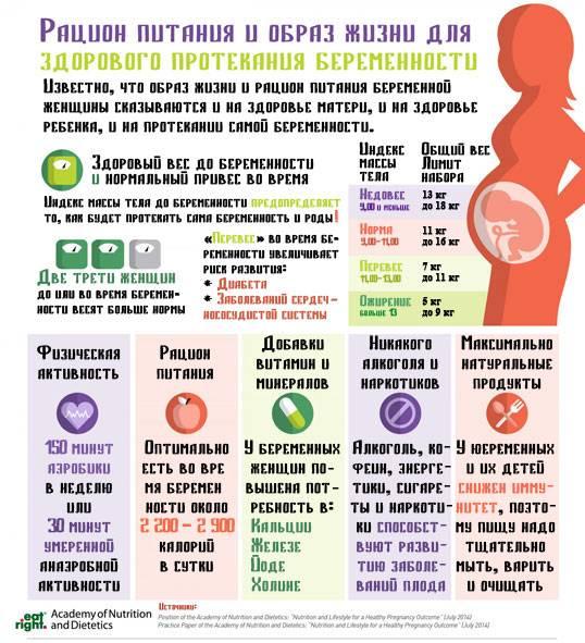 Питание во 2-м триместре беременности