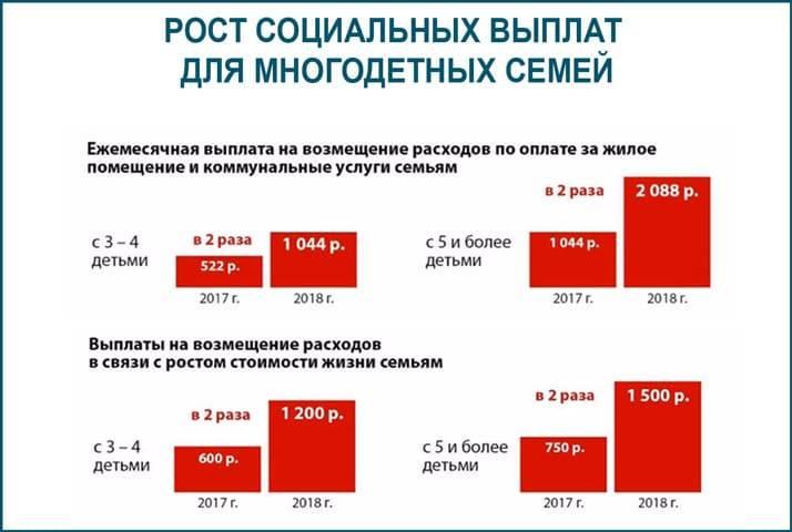 Льготы многодетным семьям в москве и московской области