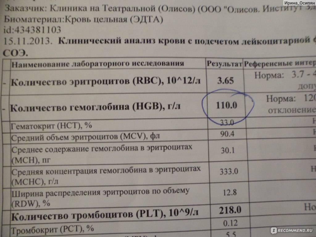 Низкий гемоглобин при беременности - медицинский портал eurolab