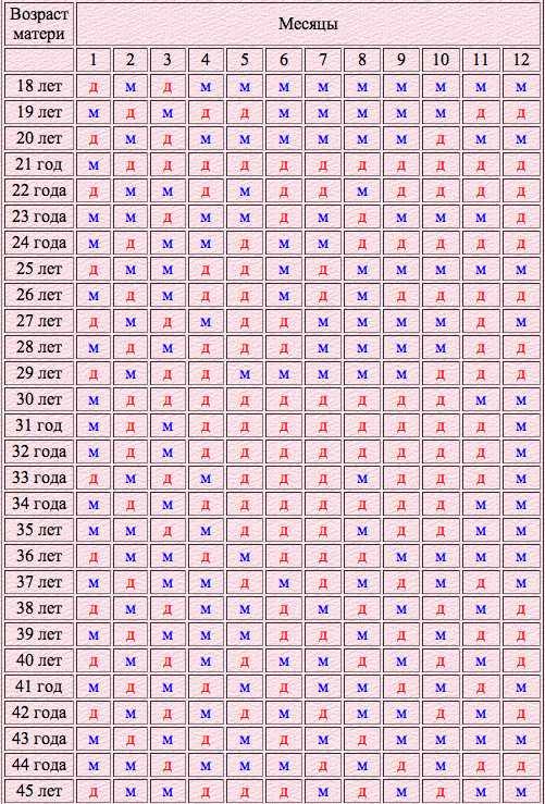 Когда рождаются девочки: на какой неделе, в какой срок?