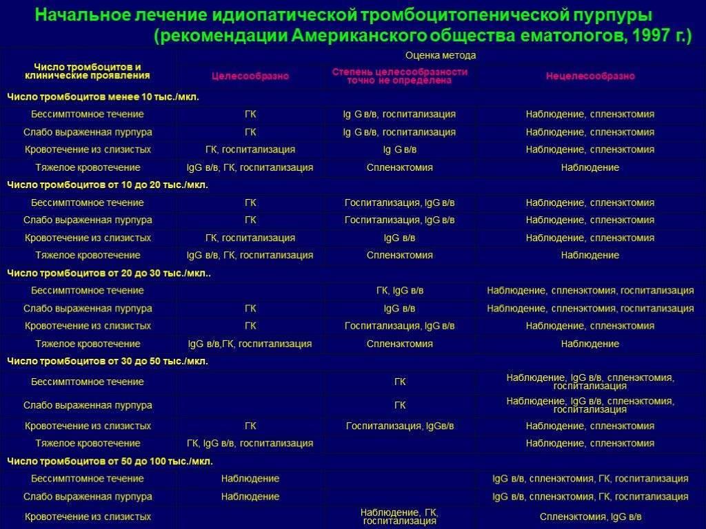 Тромбоцитопеническая пурпура (болезнь верльгофа). симптомы. диагностика. лечение. (продолжение...)