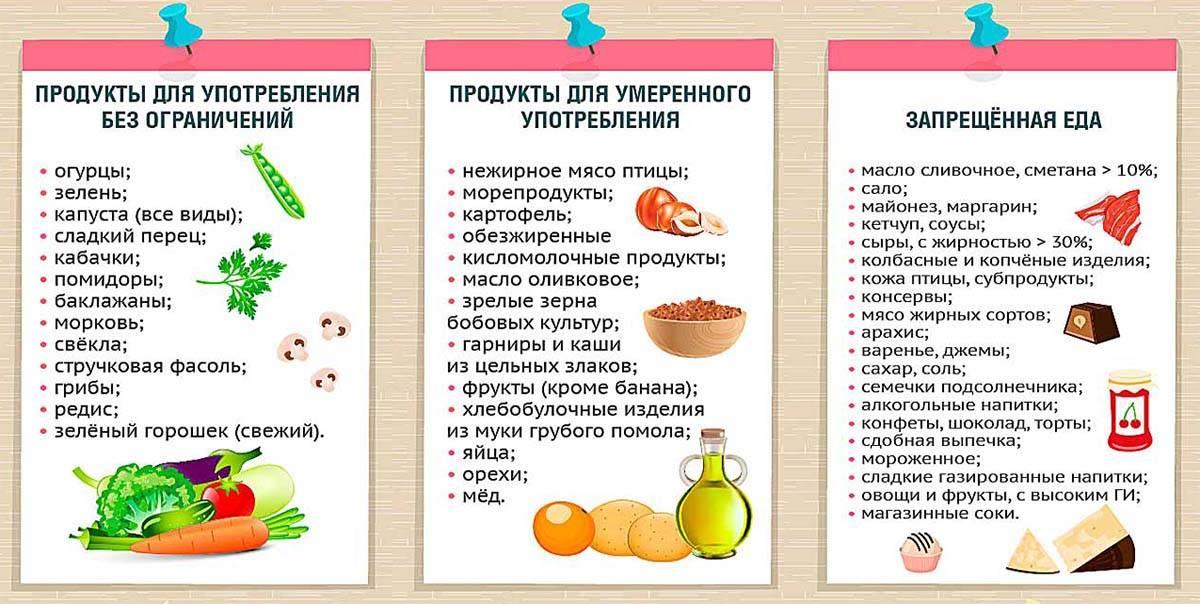 Вредные и полезные продукты для малышей от 0 до 3 лет