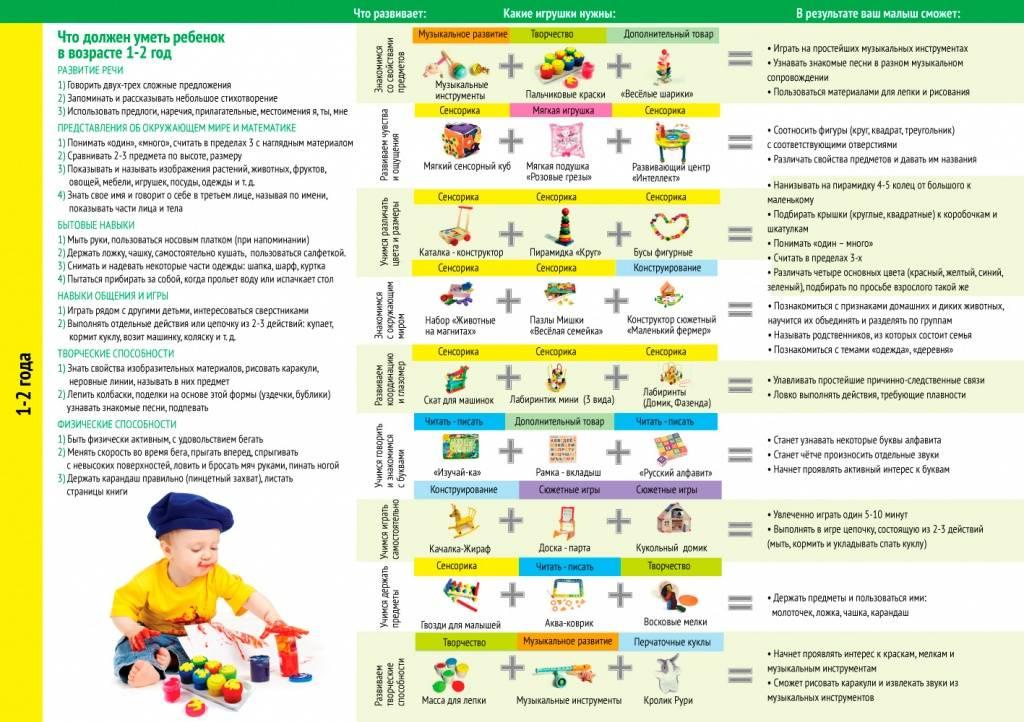 Развитие ребенка 2,5 месяца - уход за ним и главные достижения