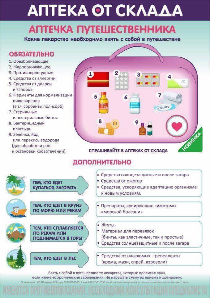 Топ-10 лекарств для детской отпускной аптечки по рекомендациям практикующих педиатров