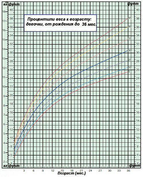 Формулы прибавки массы тела и роста ребенка