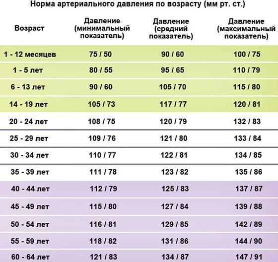 Норма артериального давления по возрасту. таблица нормы пульса по возрастам у детей, женщин и мужчин - medside.ru