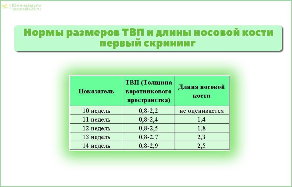 Нормы скрининга по триместрам беременности - частный роддом клиники екатерининская