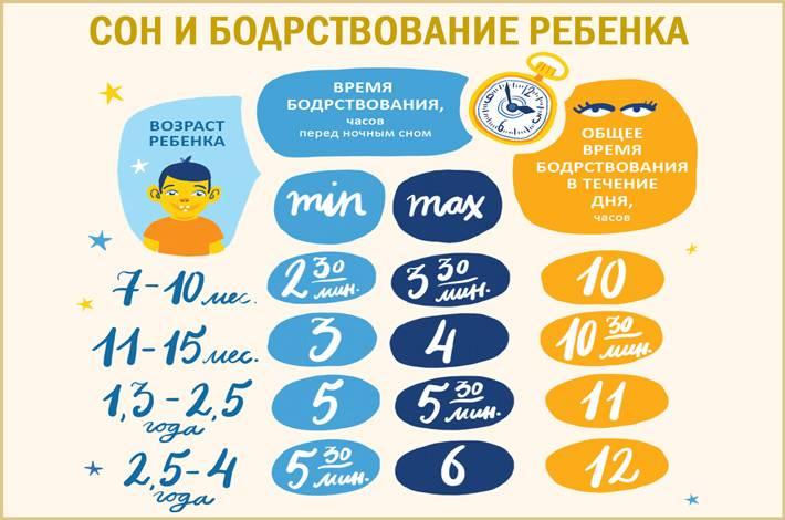 Детские нормы сна от дня рождения и до 7 лет