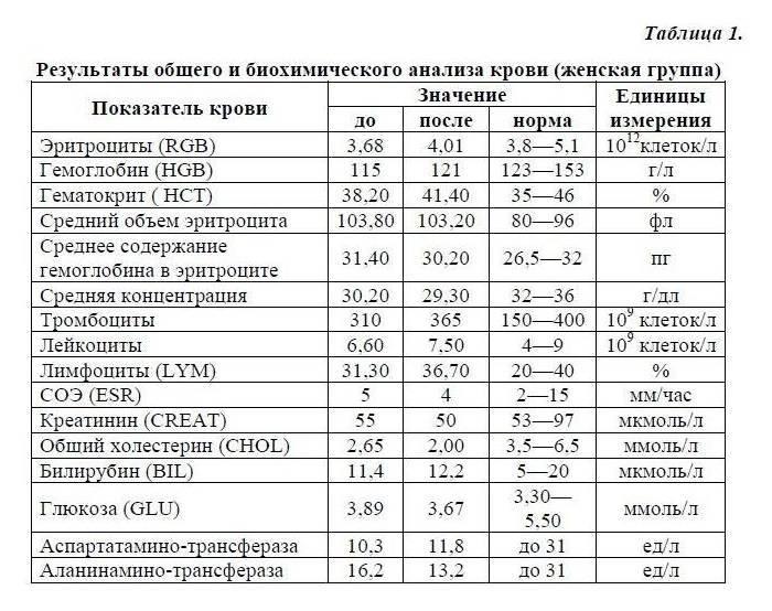 Общий анализ крови. как проводится и что показывает