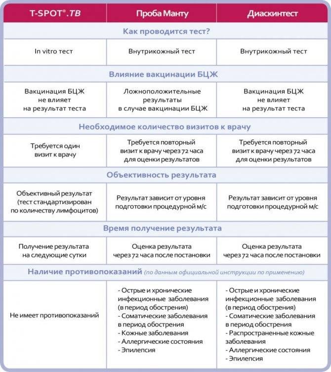 Диаскинтест ребенку и взрослому: особенности, противопоказания, результат и оценка теста