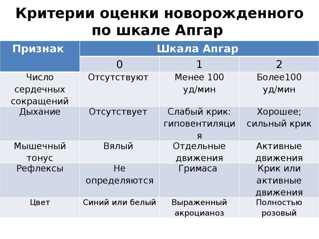 Шкала апгар: расшифровка баллов в таблице