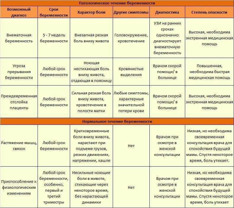Варикоз при беременности: признаки, причины, лечение и профилактика