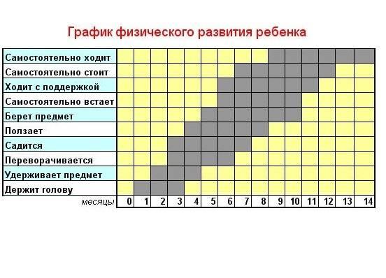Центильные таблицы физического развития для мальчиков и девочек, что такое центили, как проводится оценка
