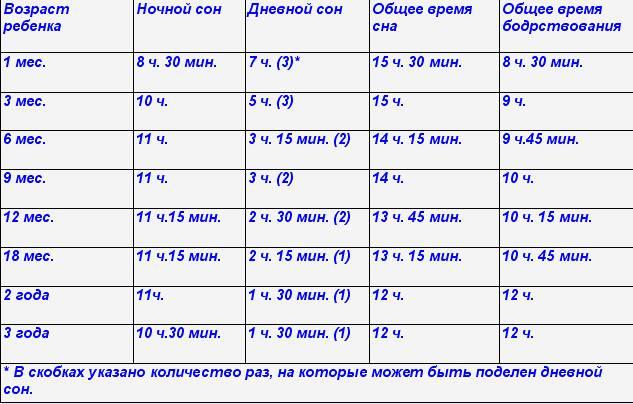 Идеальный режим дня ребенка в 3 месяца   smrebenok